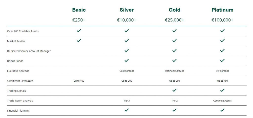 green-tower-investment-review
